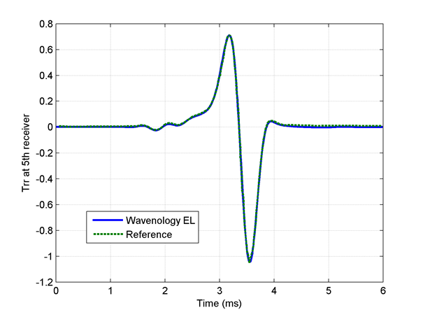 Formation Evaluation Wave Computation Technologies Wct